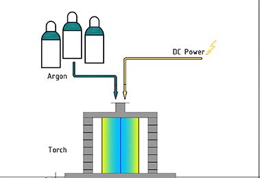 Plasma torch