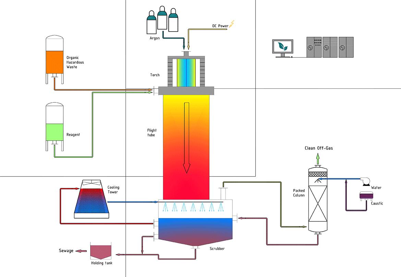 Flowsheet Pyroplas