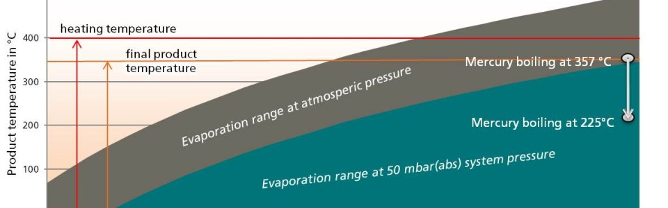 Vacuum – Decreased pressure increases distillation process