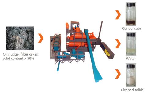VacuDry® - Recycling von ölhaltigen Abfällen im 21. Jahrhundert